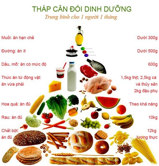 Chế độ dinh dưỡng khoa học giúp duy trì làn da khỏe mạnh